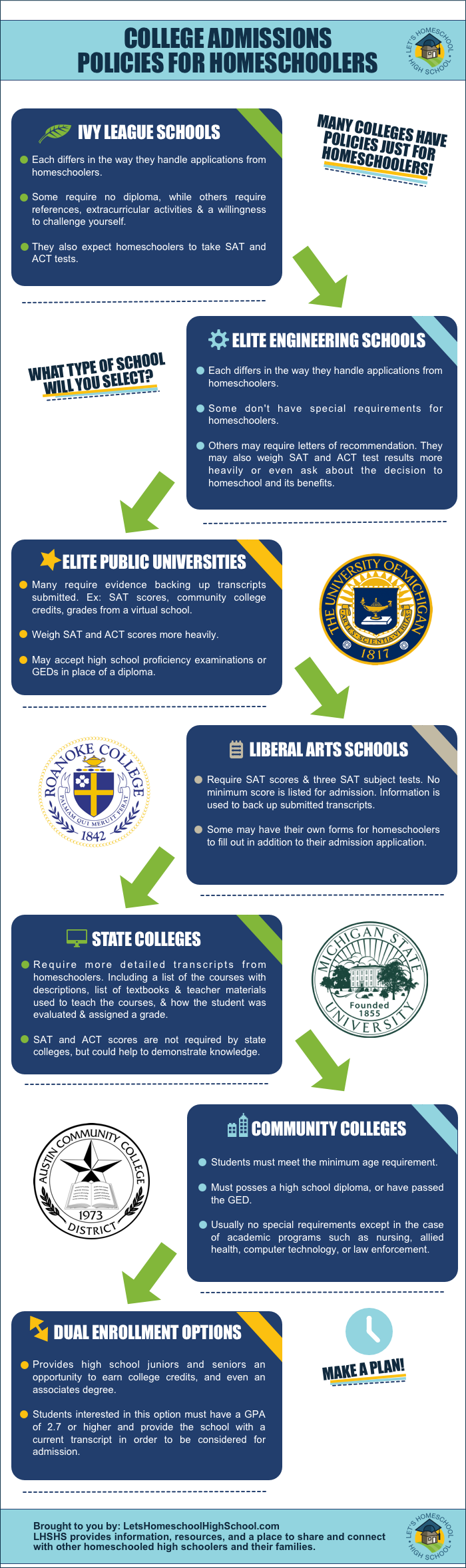 College Admissions for Homeschoolers