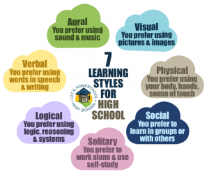 Learning Styles Graphic