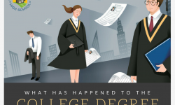 What's Happened to the College Degree?